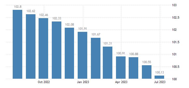 greece harmonised idx of consumer prices hicp communications eurostat data