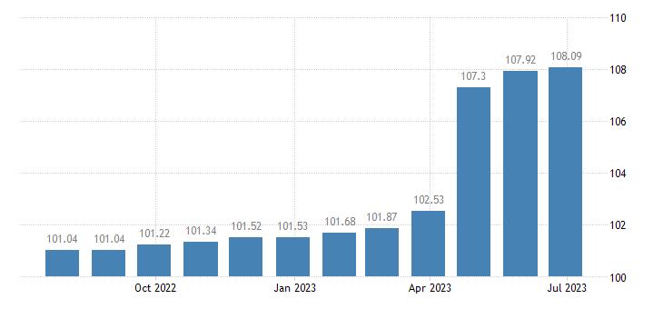 greece harmonised idx of consumer prices hicp dental services eurostat data