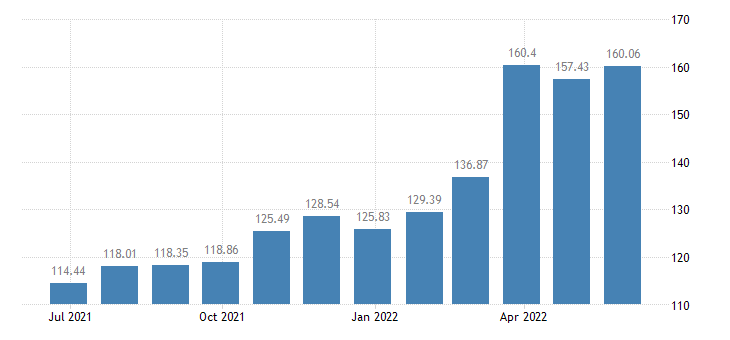greece harmonised idx of consumer prices hicp diesel eurostat data