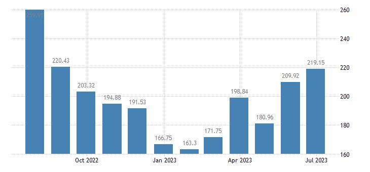 greece harmonised idx of consumer prices hicp domestic flights eurostat data