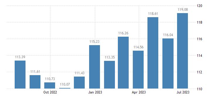 greece harmonised idx of consumer prices hicp edible offal eurostat data