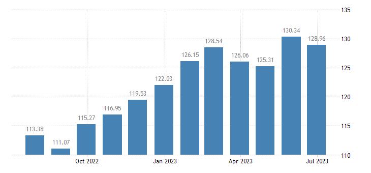 greece harmonised idx of consumer prices hicp eggs eurostat data