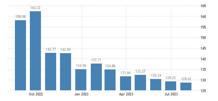 greece harmonised idx of consumer prices hicp energy eurostat data