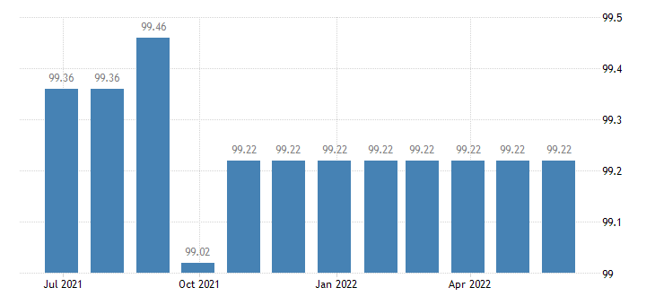 greece harmonised idx of consumer prices hicp financial services n e c eurostat data