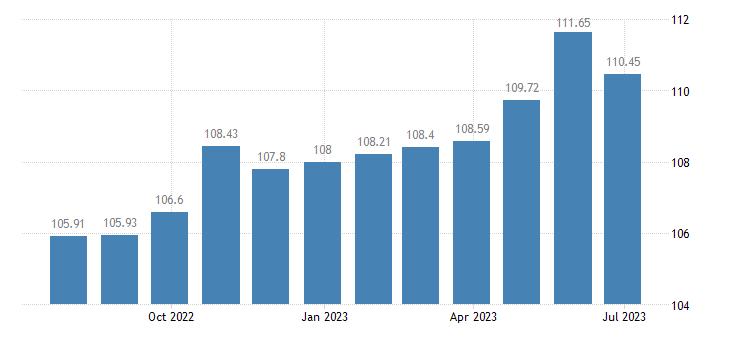 greece harmonised idx of consumer prices hicp fixed telephone equipment eurostat data