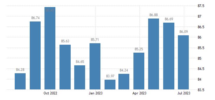 greece harmonised idx of consumer prices hicp food processing appliances eurostat data