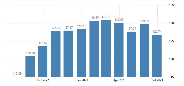 greece harmonised idx of consumer prices hicp fresh low fat milk eurostat data