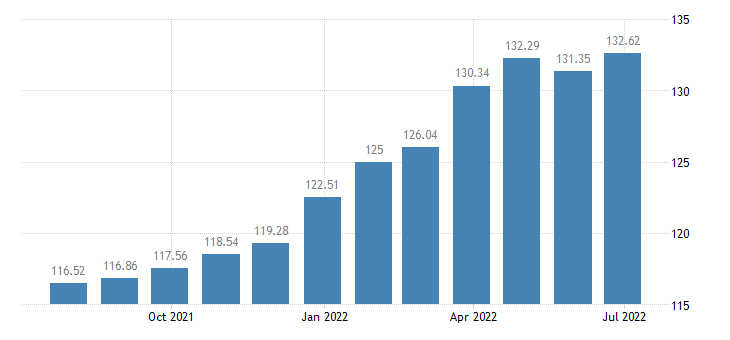 greece harmonised idx of consumer prices hicp fresh or chilled seafood eurostat data