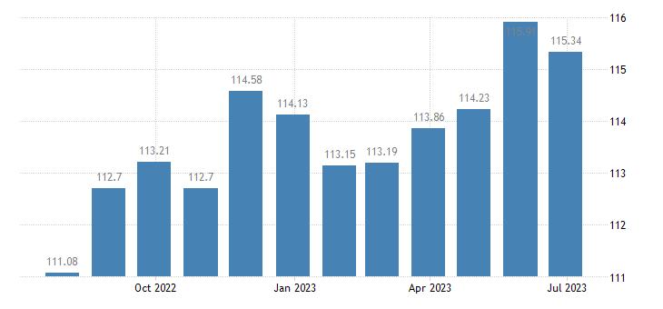greece harmonised idx of consumer prices hicp frozen fish eurostat data