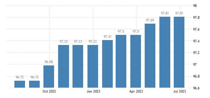 greece harmonised idx of consumer prices hicp funeral services eurostat data