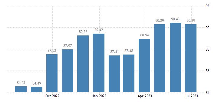 greece harmonised idx of consumer prices hicp furnishings fabrics curtains eurostat data