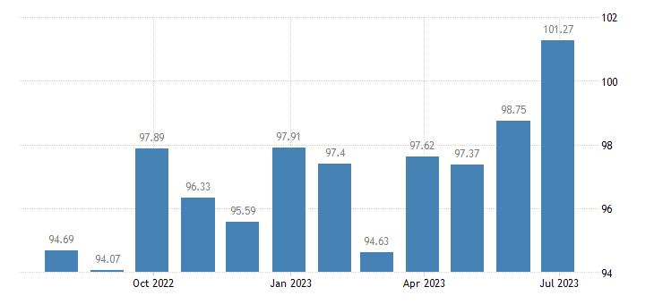 greece harmonised idx of consumer prices hicp garden furniture eurostat data
