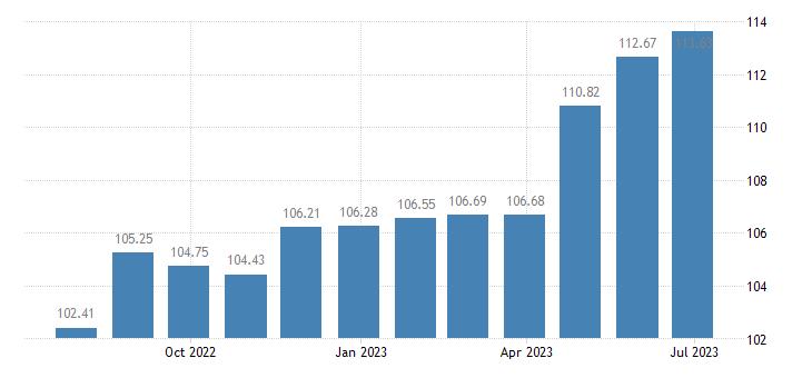 greece harmonised idx of consumer prices hicp gardens plants flowers eurostat data