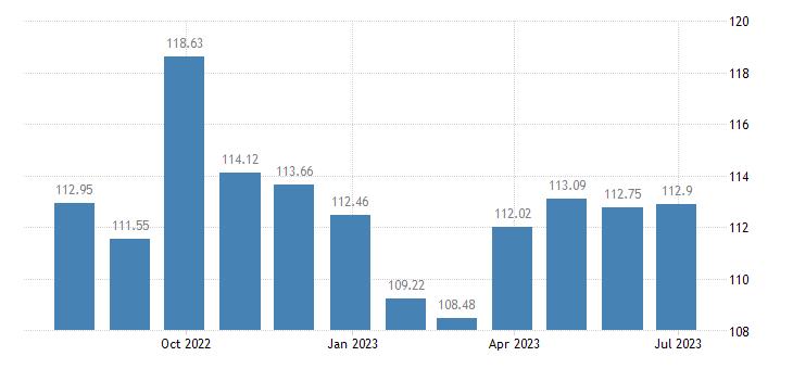greece harmonised idx of consumer prices hicp industrial goods eurostat data