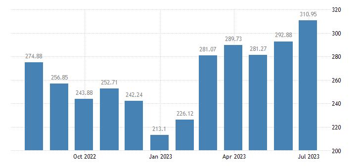greece harmonised idx of consumer prices hicp international flights eurostat data