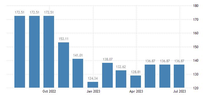 greece harmonised idx of consumer prices hicp liquid fuels eurostat data