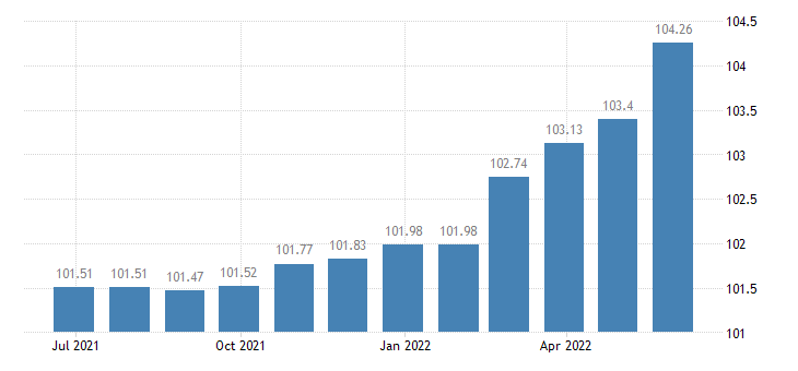 greece harmonised idx of consumer prices hicp lubricants eurostat data