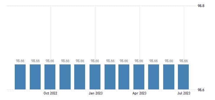 greece harmonised idx of consumer prices hicp magazines periodicals eurostat data