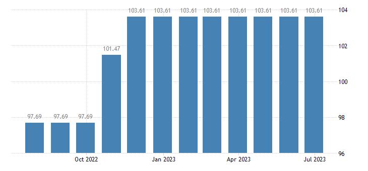 greece harmonised idx of consumer prices hicp major items for games sport eurostat data