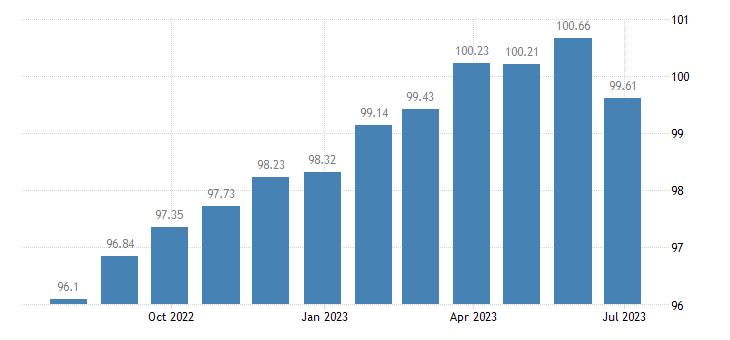 greece harmonised idx of consumer prices hicp miscellaneous goods services eurostat data