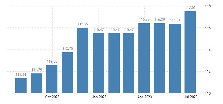 greece harmonised idx of consumer prices hicp motor cars eurostat data