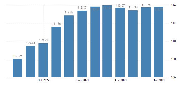greece harmonised idx of consumer prices hicp motor cycles eurostat data