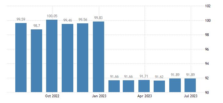 greece harmonised idx of consumer prices hicp musical instruments eurostat data
