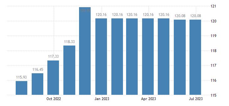 greece harmonised idx of consumer prices hicp new motor cars eurostat data