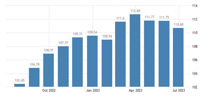 greece harmonised idx of consumer prices hicp non durable household goods eurostat data