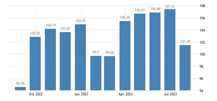 greece harmonised idx of consumer prices hicp non energy industrial goods eurostat data