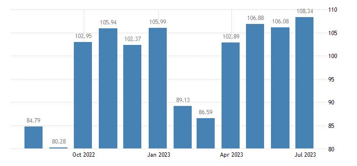 greece harmonised idx of consumer prices hicp non energy industrial goods semi durables only eurostat data