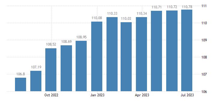 greece harmonised idx of consumer prices hicp non motorised small tools eurostat data