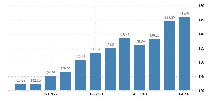 greece harmonised idx of consumer prices hicp olive oil eurostat data