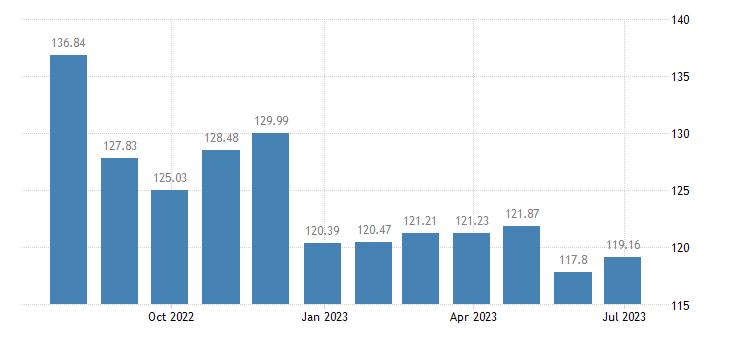 greece harmonised idx of consumer prices hicp operation of personal transport equipment eurostat data