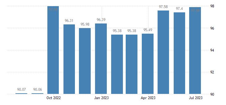 greece harmonised idx of consumer prices hicp other furniture furnishings eurostat data