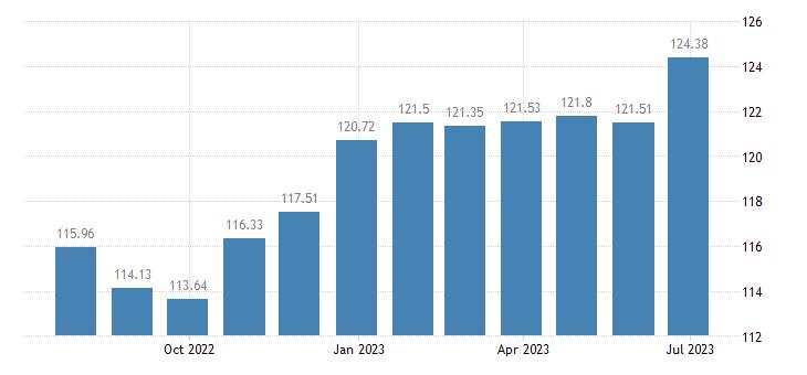 greece harmonised idx of consumer prices hicp other meats eurostat data