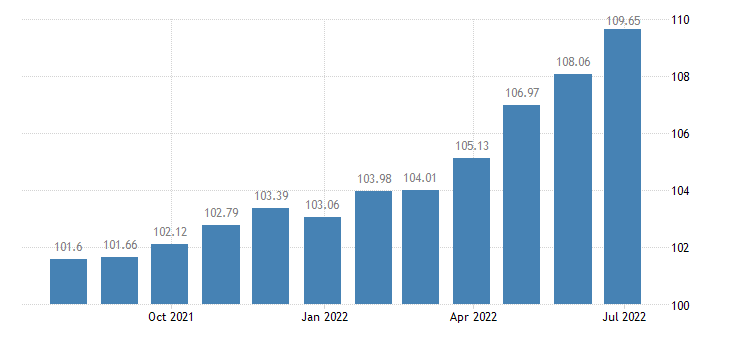 greece harmonised idx of consumer prices hicp other solid fuels eurostat data