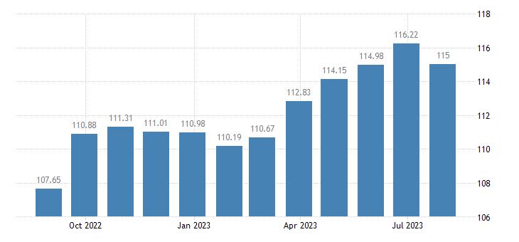greece harmonised idx of consumer prices hicp overall idx excluding energy eurostat data