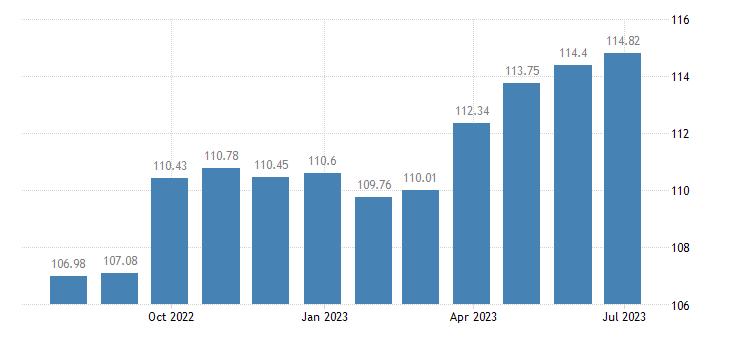 greece harmonised idx of consumer prices hicp overall idx excluding energy seasonal food eurostat data