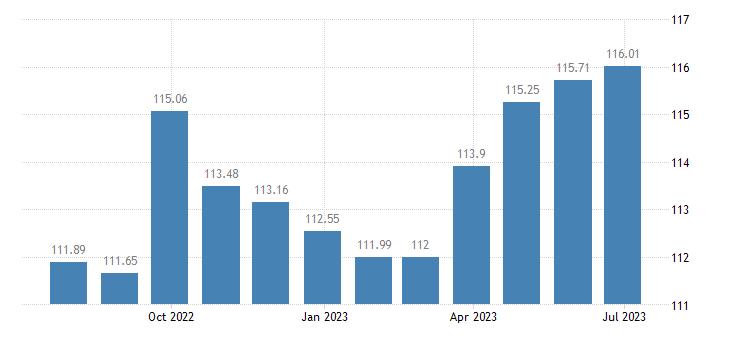greece harmonised idx of consumer prices hicp overall idx excluding seasonal food eurostat data
