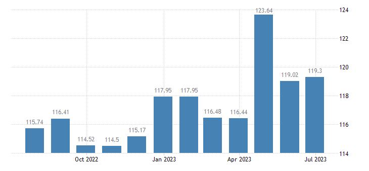 greece harmonised idx of consumer prices hicp package domestic holidays eurostat data