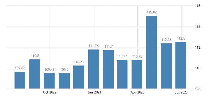 greece harmonised idx of consumer prices hicp package holidays eurostat data