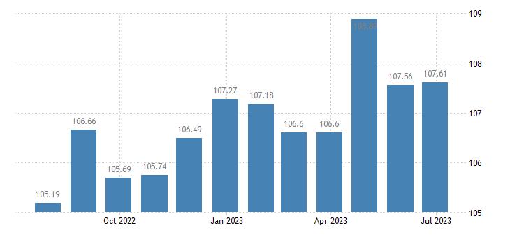 greece harmonised idx of consumer prices hicp package international holidays eurostat data
