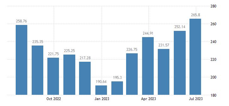 greece harmonised idx of consumer prices hicp passenger transport by air eurostat data