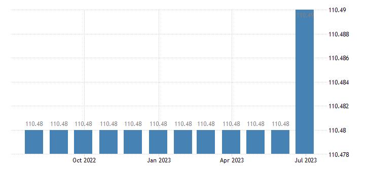 greece harmonised idx of consumer prices hicp passenger transport by road eurostat data