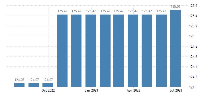 greece harmonised idx of consumer prices hicp passenger transport by sea inl waterway eurostat data