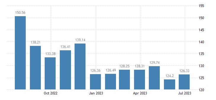 greece harmonised idx of consumer prices hicp petrol eurostat data