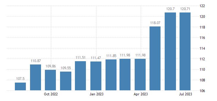 greece harmonised idx of consumer prices hicp plants flowers eurostat data