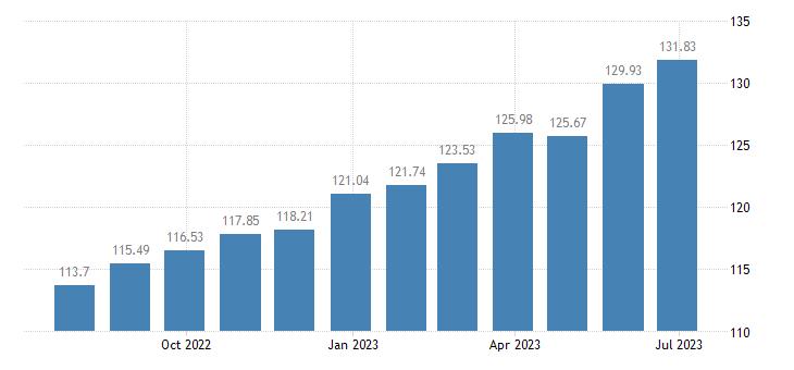 greece harmonised idx of consumer prices hicp pork eurostat data