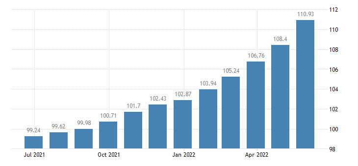 greece harmonised idx of consumer prices hicp processed food excluding alcohol tobacco eurostat data